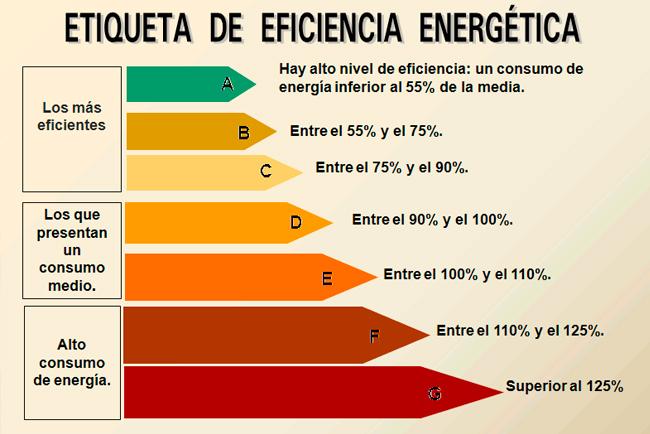 eficiencia energetica aire acondicionado